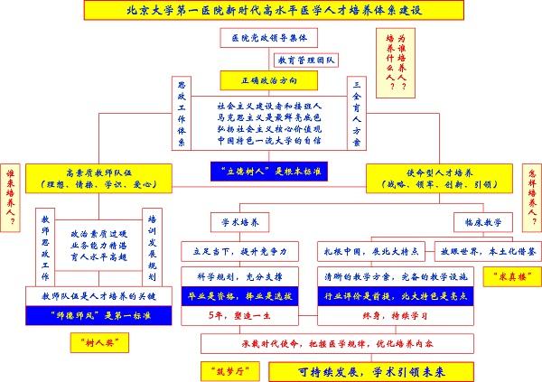 北大皇冠官网[欢迎您]新时代高水平www.22222.com人才培养体系最新.jpg